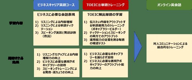 「ビジネス英語コミュニケーション」の学習メニュー