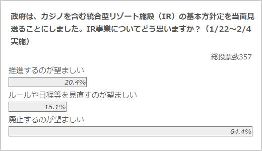 「IR事業についてどう思う」のアンケート結果 クリックリサーチ