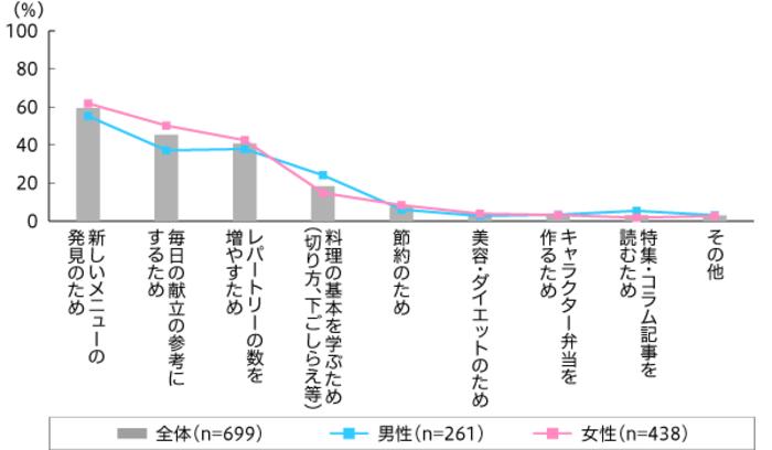 【図3】レシピサイトを使用する理由(複数回答・n=699)