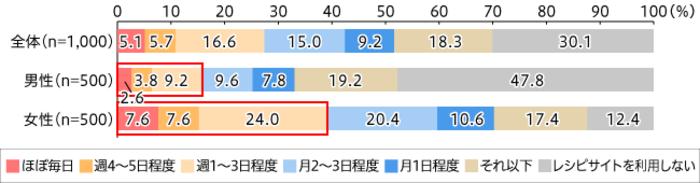 【図1】レシピサイトの利用頻度(単一回答・n=1000)