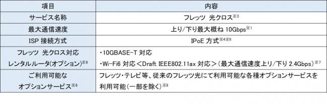 * NTT東日本は、「フレッツ・v6オプション」相当の機能が予め利用できる状態で提供いたします。