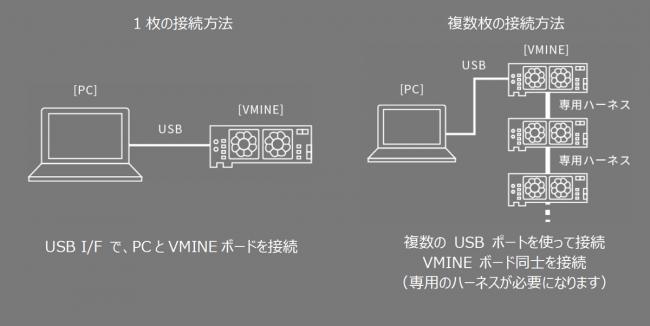 VMINE接続イメージ