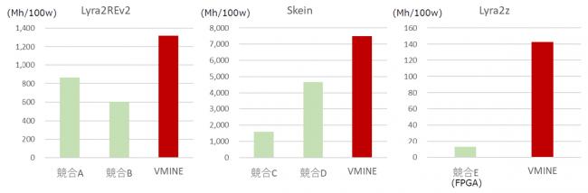VMINE他社製品との性能比較(消費電力当たり性能)※当社調べ