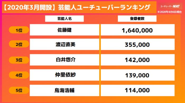 佐藤健さんのチャンネル登録者数増加ペースは江頭2:50さんを上回る歴代2位