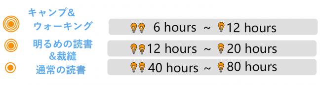 明るさ毎の連続使用可能時間