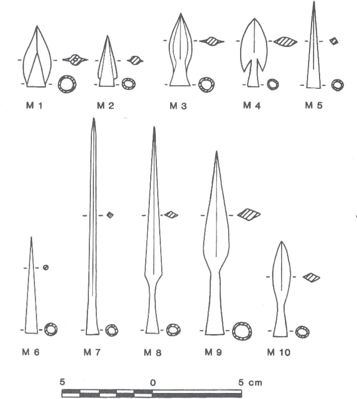 arrowtypes