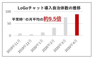 LoGoチャット導入自治体数の推移グラフ(※平常時:19年11~20年1月)