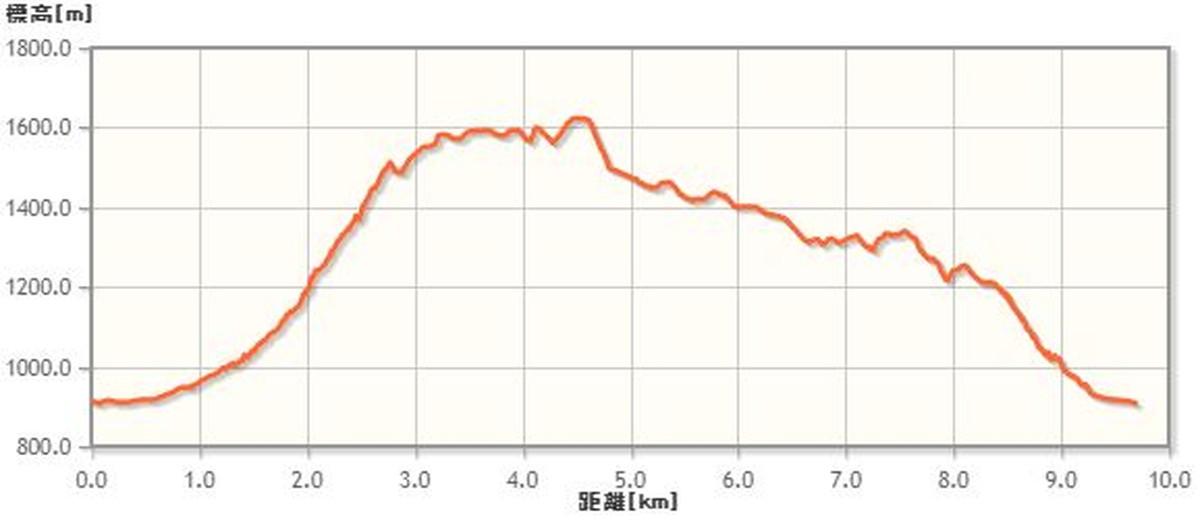 王岳の登山ルート