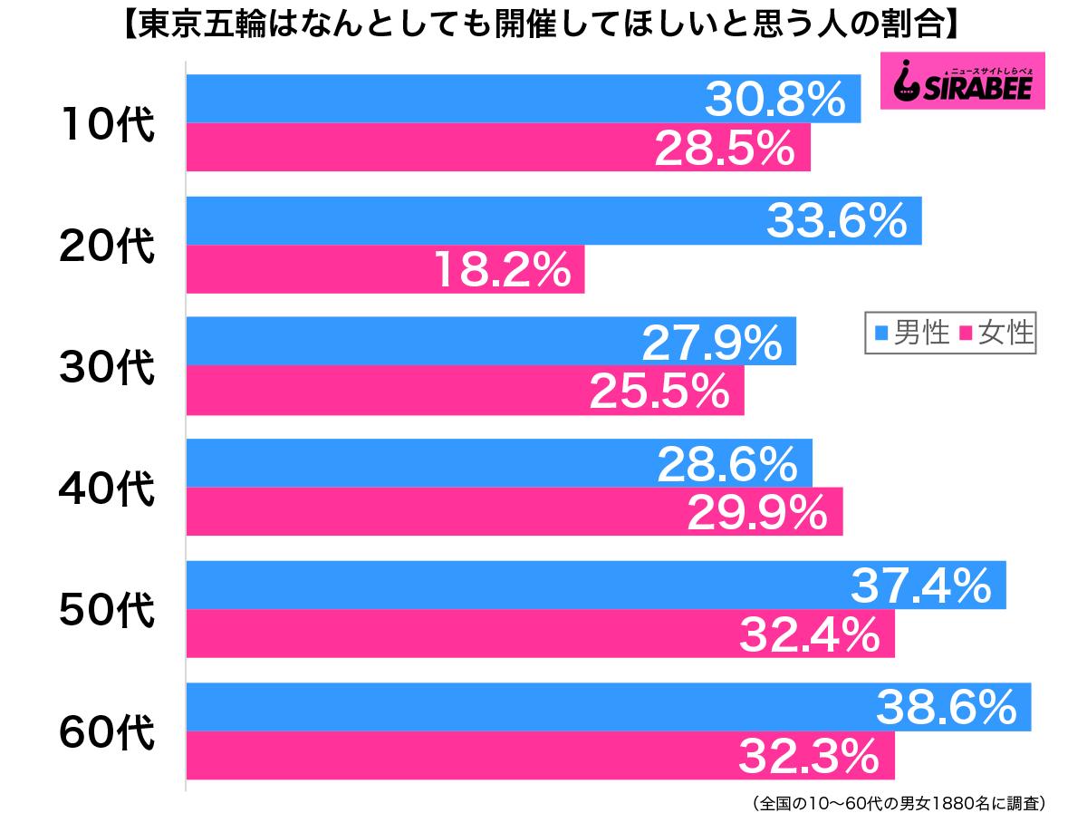 東京五輪はなんとしても開催してほしいと思う性年代別グラフ