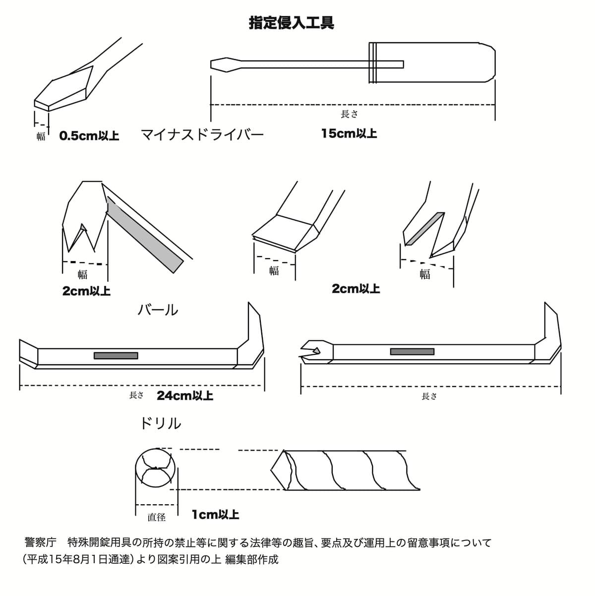 キャンプ用品のナイフ、包丁、ナタなどの刃物類はクルマに積んだままにしておくと銃刀法違反に問われる
