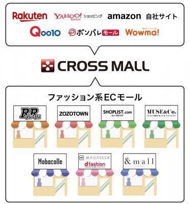 複数ECサイト一元管理ASPサービス「CROSS MALL」、ファッションECサイト「RyuRyu」との在庫連携に ...