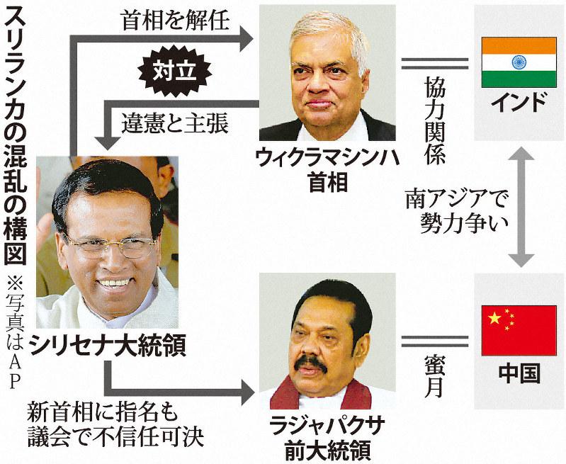 スリランカ政局混迷 首相、大統...