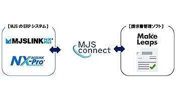 MJS、「MJS-Connect」とクラウド請求書管理ソフト「MakeLeaps」をAPI連携
