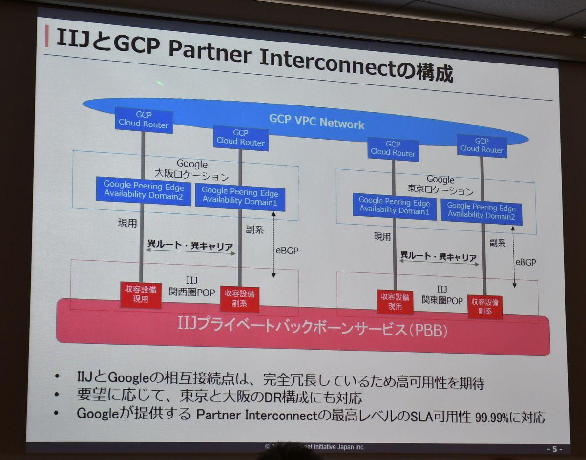 IIJがGCPの東西リージョンへの専用線接続を提供、AzureやAWSとのマルチクラウド構成に対応