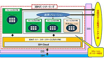 DISと日本IBM、IBMクラウド基盤流通事業で協業