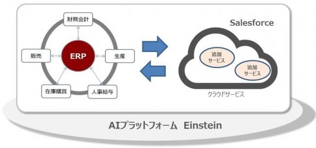 テクノスジャパン、国内のクラウドインテグレーション事業を強化