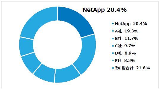 ネットアップ、2019年度第一四半期 国内におけるストレージシステム出荷容量シェアNo.1