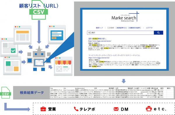 既存顧客向けの営業を支援する、クラウド型自動情報収集検索システム「Marke search(R)(マーケ ...