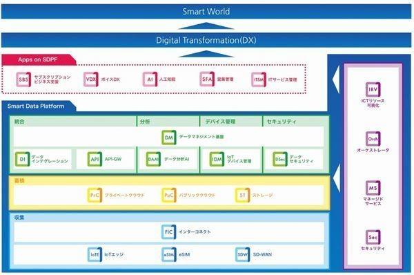 NTT Com、パブリッククラウド「Cloudn」を企業向けクラウドに統合