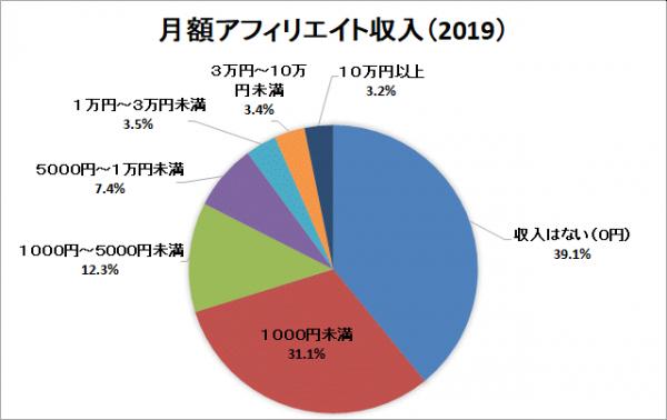 アフィリエイターの10.1%が月1万円以上のアフィリエイト収入を獲得!日本アフィリエイト協議会(JAO)が『アフィリエ   ニコニコニュース